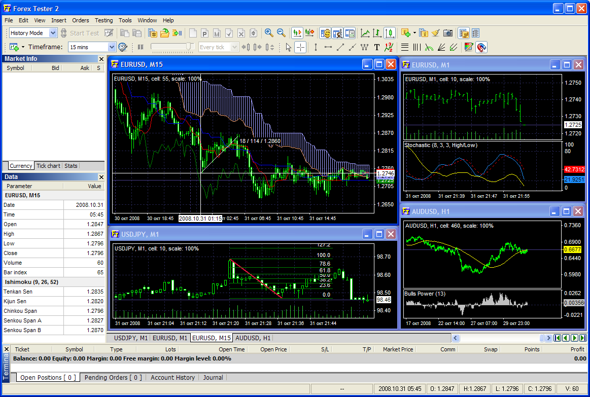 Forex tester professional